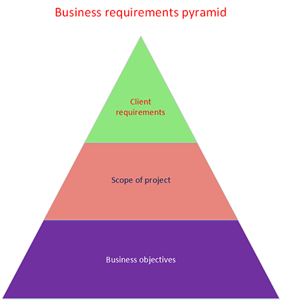 Business requirements pyramide